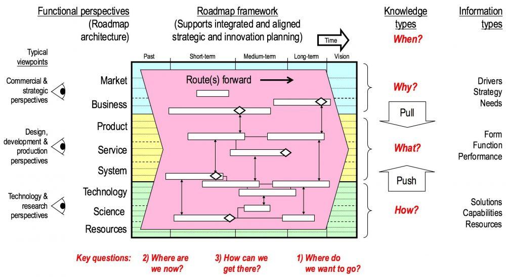 roadmap framework