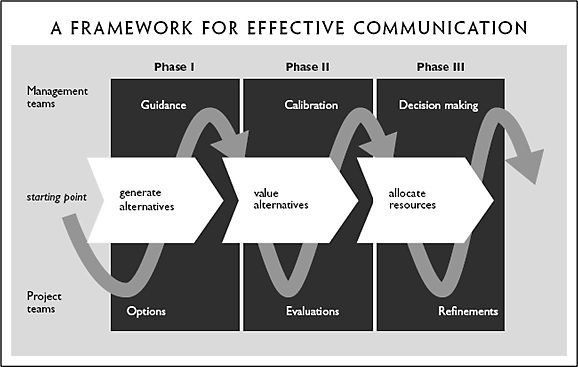 A framework for effective communication