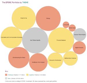 EPSRC Portfolio diagram