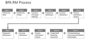 Roadmap project steps