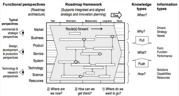 Roadmapping_diagram
