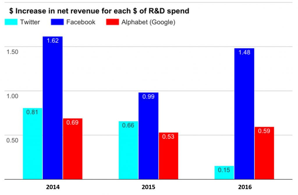 Twitter-R-and-D-impact-on-net-revenue