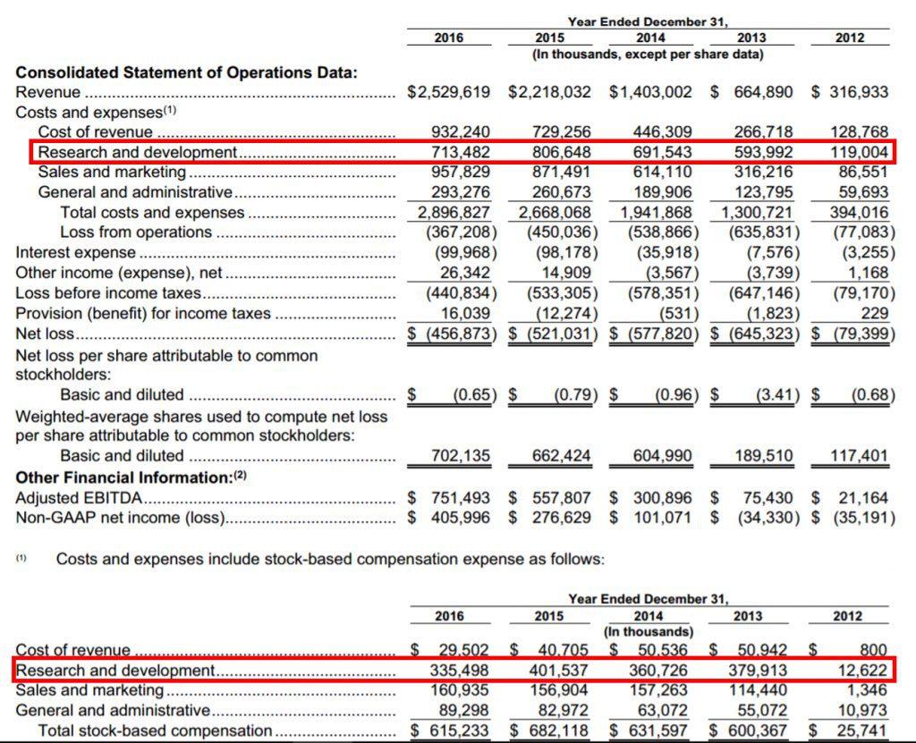 Twitter-financials-last-5-years-1024x831