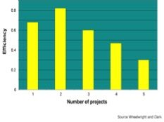 Efficiency of engineers working on multiple projects