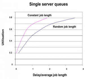 Figure 2 Queuing for service from a single server