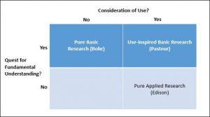 Quadrant Model of Scientific Research (Stokes' Model)