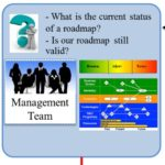 Managerial Procedure for Monitoring the Status of a Roadmap