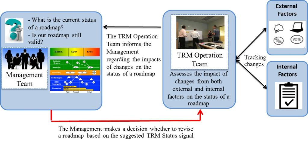 Roles and interaction between the management and TRM operation team