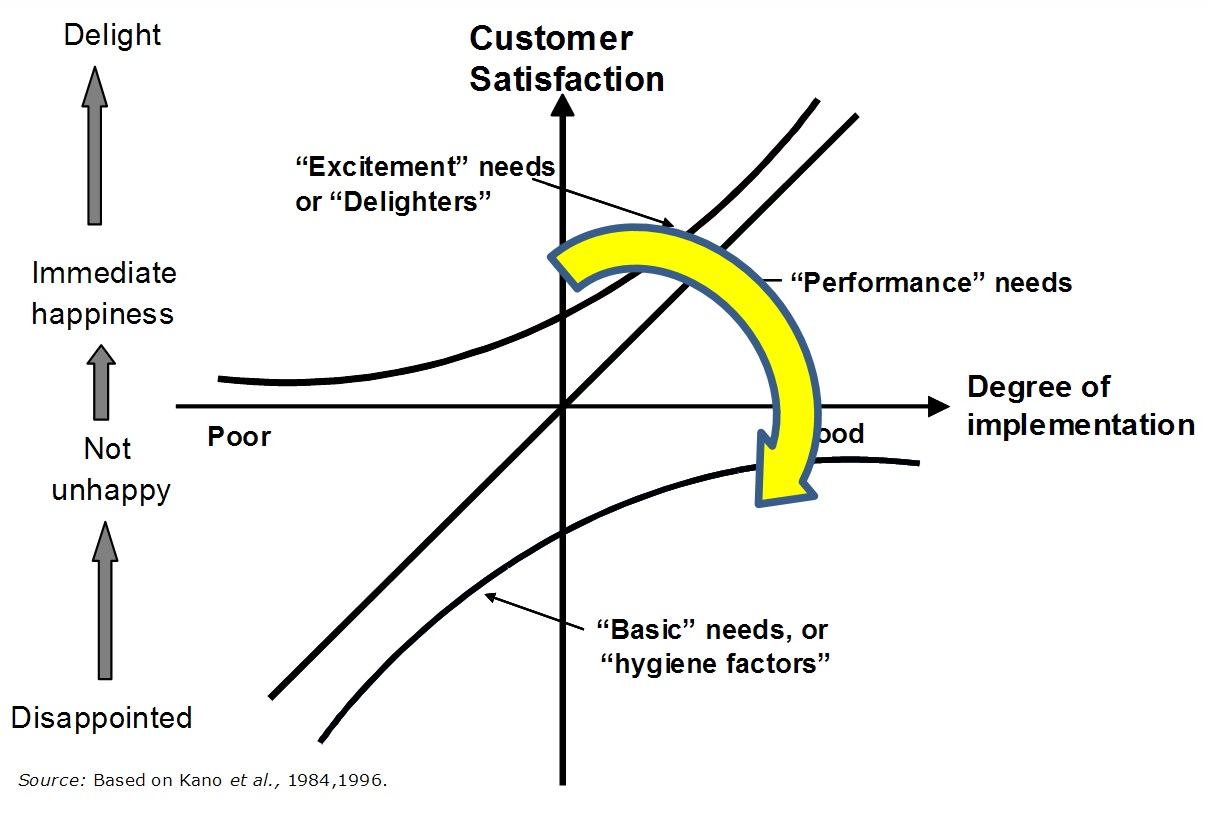 Kano's model of product (or service) features