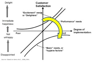 Kano model of product or service features 2