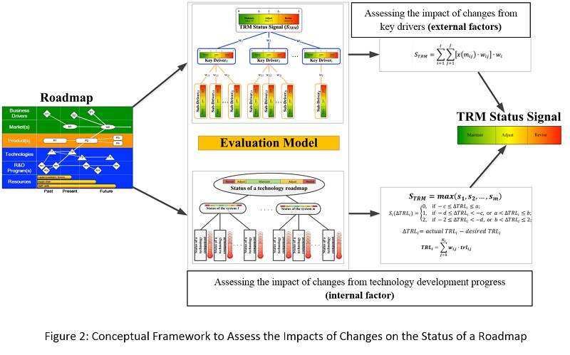 Conceptual Framework to Assess the Impacts of Changes on the Status of a Roadmap (web)