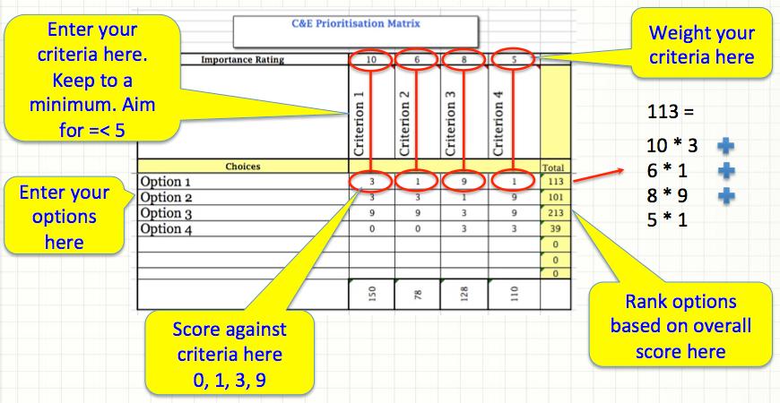 A simple C&E matrix can be built using a spreadsheet