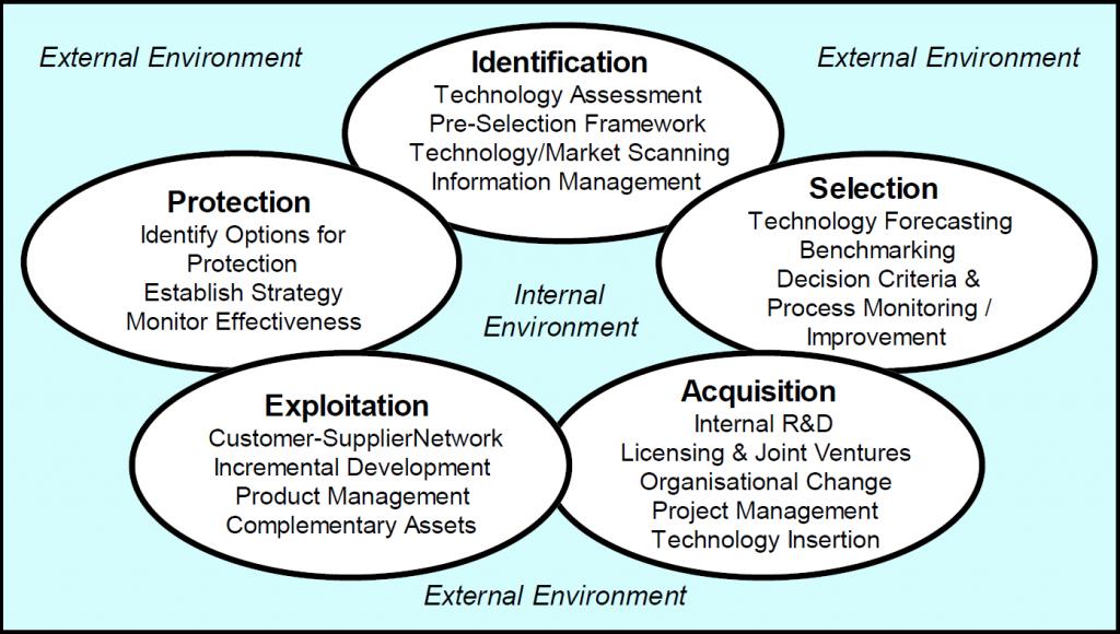 Figure 1 - Five-process technology management framework, showing example activities