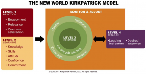 Figure 1 The New World Kirkpatrick Model (1994)