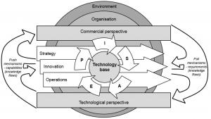 Figure 2 - Technology Management framework (Phaal et al, 2004)