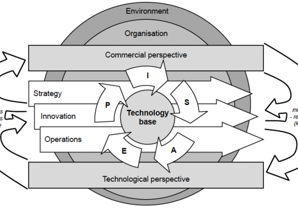 Figure 2 - Technology Management framework (Phaal et al, 2004)