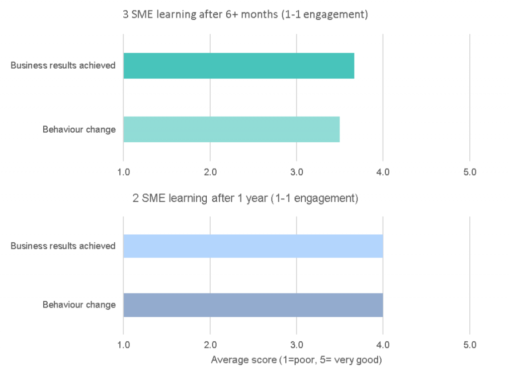 Figure 4 SME Learning after 6-12 months