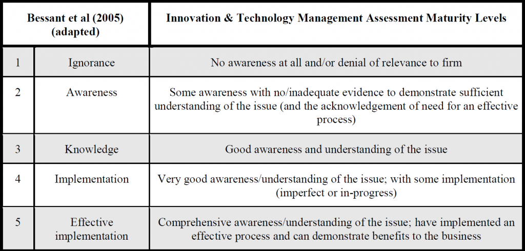 Table 1 - ITM Assessment maturity levels