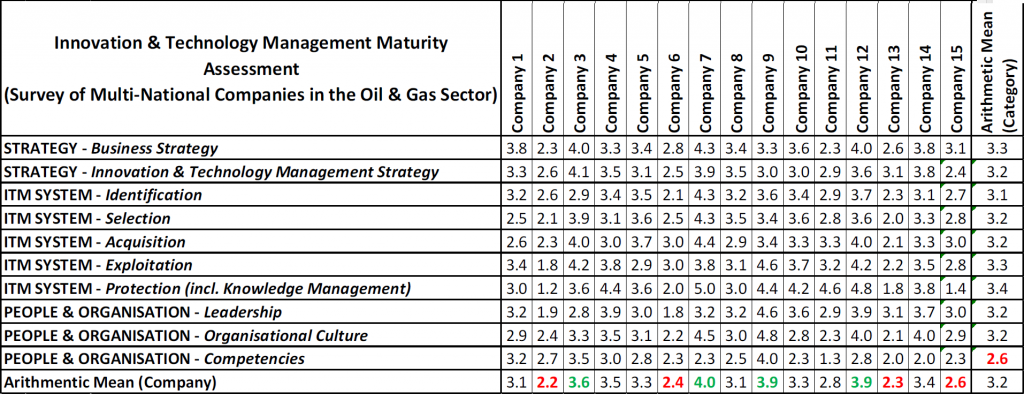 Table 2 - Summary of selected findings in oil & gas survey