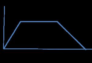 Graph 1- Generic sales curve