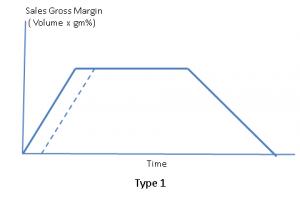 Graph 2 - Type 1