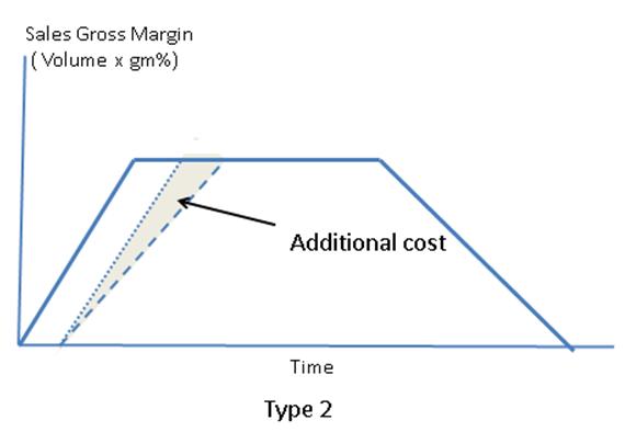 Graph 3 - Type 2