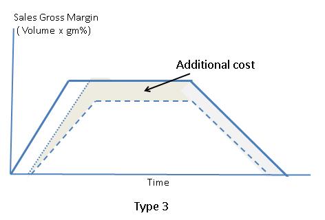 Graph 4 - Type 3