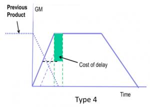 Graph 5 - Type 4