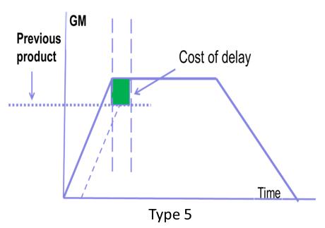 Graph 6 - Type 5