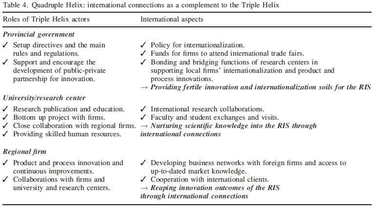 International connections as a complement to the Triple Helix