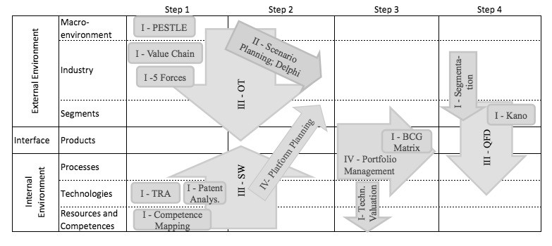 Four-step sequence of tool application