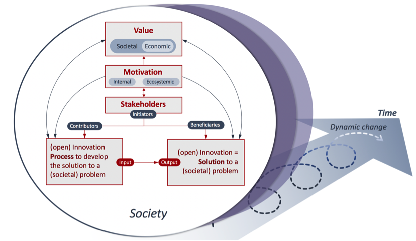 Leveraging Open Innovation for societal impact
