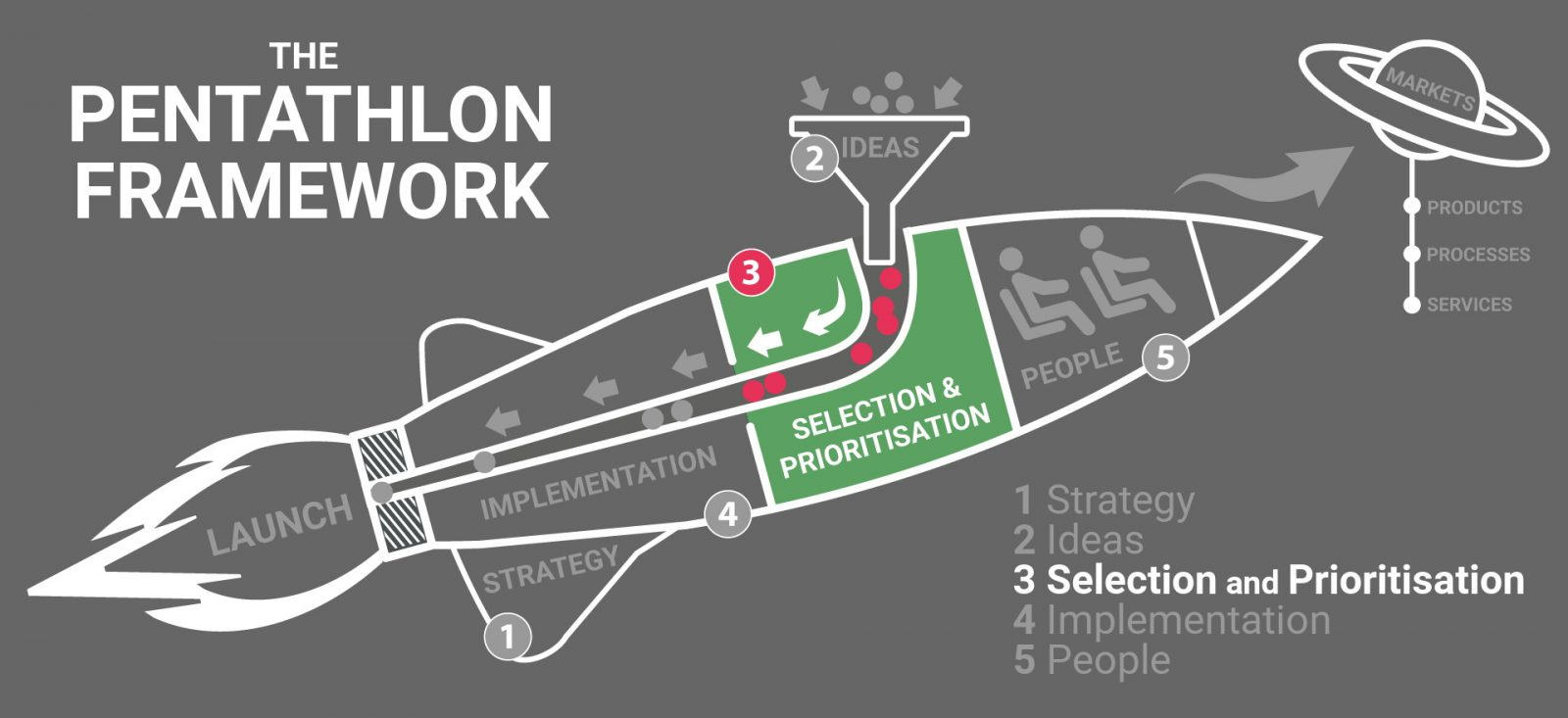 The Pentathlon Framework