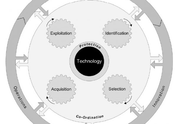 STM Framework Wheel