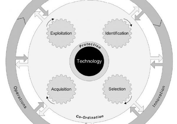 STM Framework Wheel