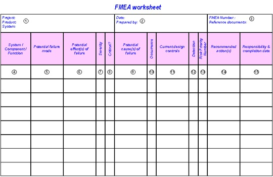 FMEA worksheet