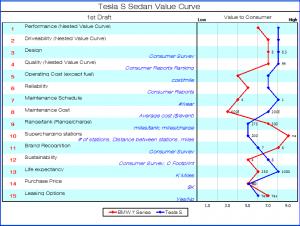 Nabil Sakkab - Tesla value curve
