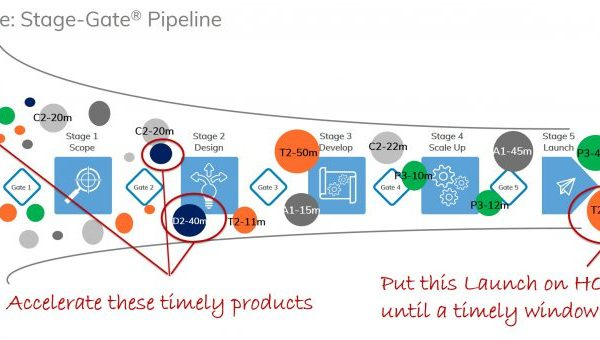 Stage-Gate Pipeline