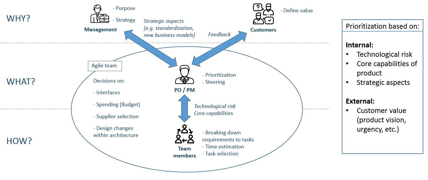 Agile practices in the development of physical products