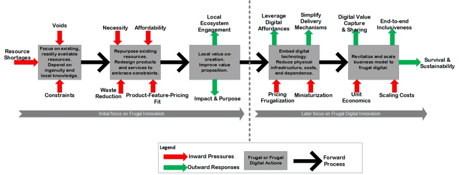 The Frugal Innovation process
