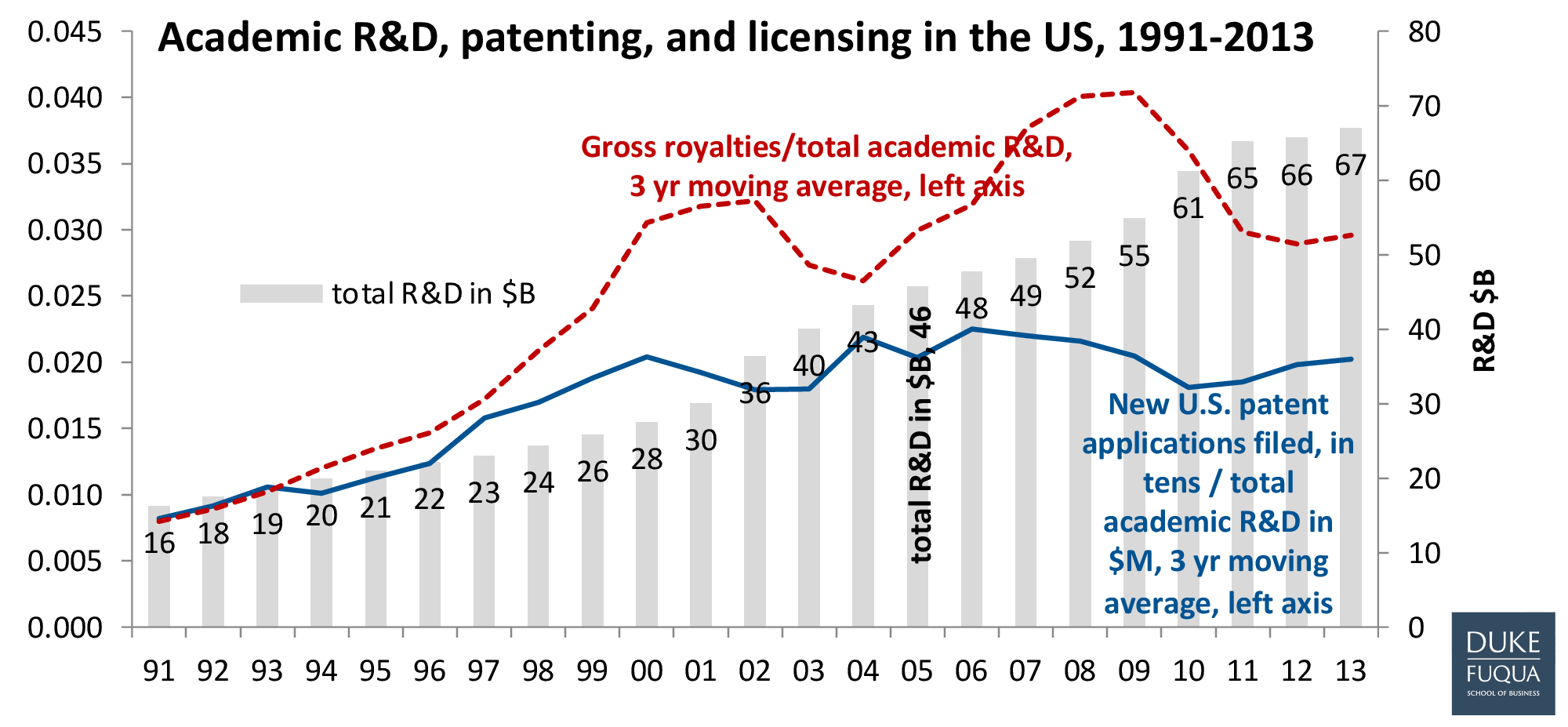 Academic R&D, patenting and licensing in the US, 1991-2013