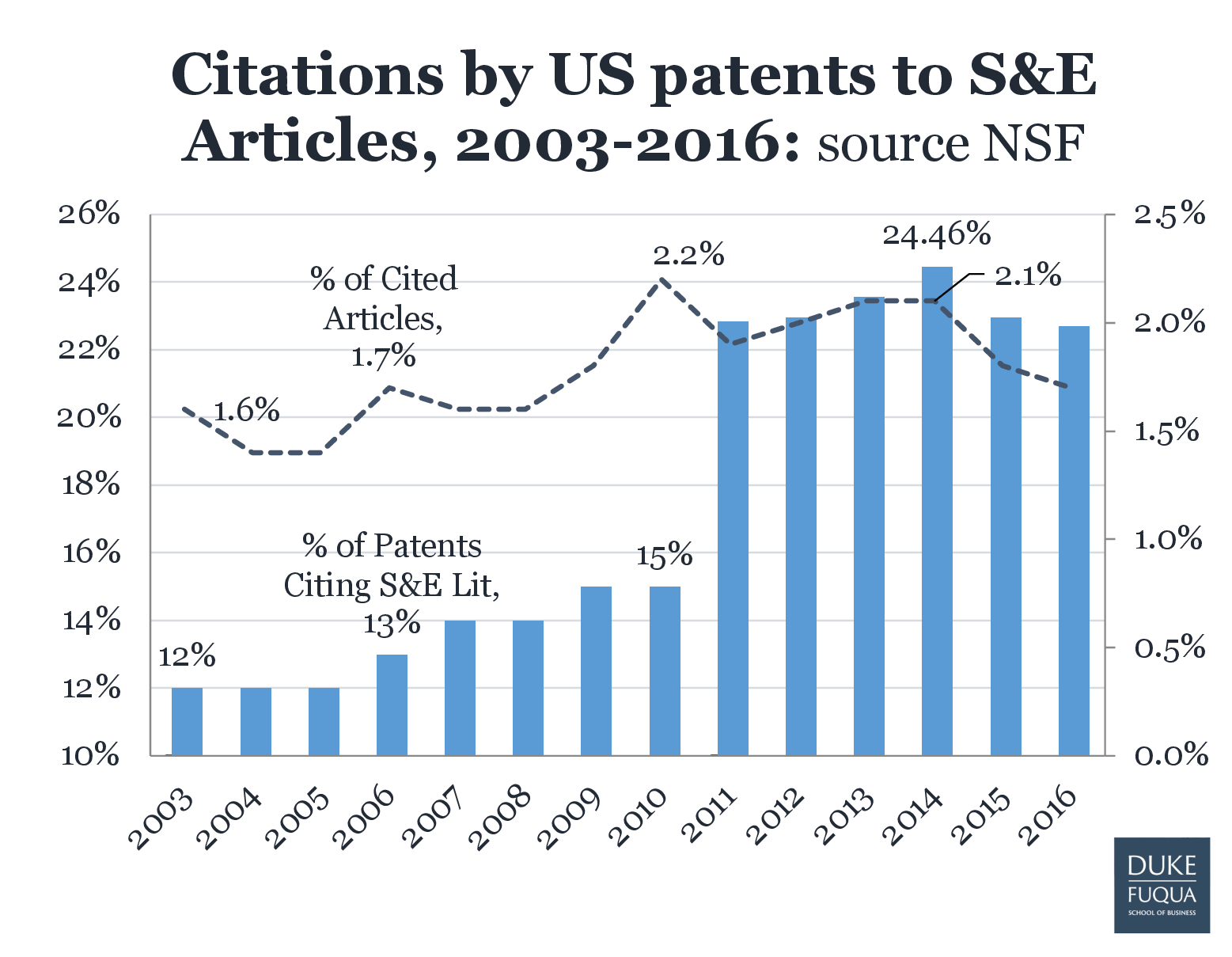 Citations by US patents to S&F Articles, 2003-2016
