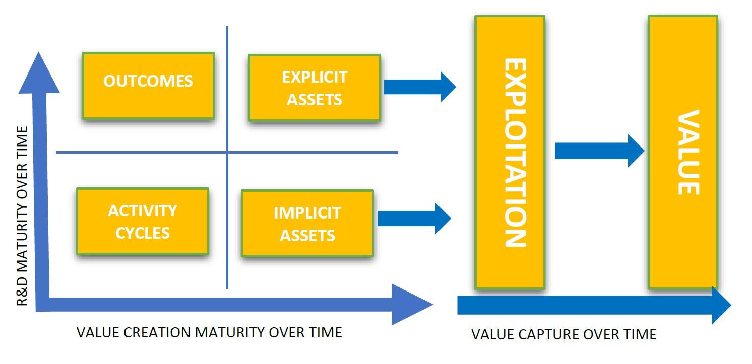 Value matrix extended